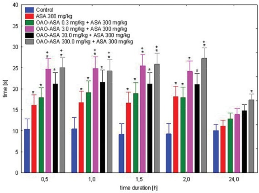 Effect of OAO-ASA (8) on antinociceptive activity of ASA (300.0 mg/kg p.o.) in mice. Number of mice = 9–10 in each group, data are mean ± SEM, control = mice treated with 5% Tween 80, ∗ = vs. proper Control, p < 0.05, + = vs. ASA 300 mg/kg, p.o., p < 0.05.