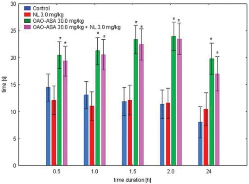 Effect of OAO-ASA (8) on analgesic activity of NL (3.0 mg/kg, s.c.) in mice. Number of mice = 9–10 in each group, data are mean ± SEM, control = rats treated with 5% Tween 80; 0.9% NaCl, ∗ = vs. proper Control, p < 0.05.