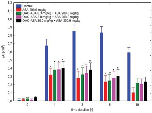 Effect of OAO-ASA (8) on anti-inflammatory activity of ASA (200.0 mg/kg, p.o.) in rats. Number of rats = 8 in each group, data are mean ± SEM, control = rats treated with 5% Tween 80, ∗ = vs. proper Control, p < 0.05.