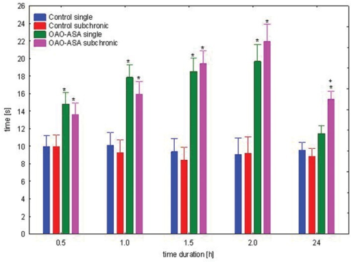 Comparison of analgesic activity of OAO-ASA (8) after single and subchronic administration in mice. OAO-ASA (8) treatment with a dose of 30 mg/kg, p.o. Number of mice = 10 in each group, data are mean ± SEM, control – mice treated with 5% Tween 80, ∗ = vs. proper Control, p < 0.05, + = vs. proper OAO-ASA (8) single, p < 0.05.