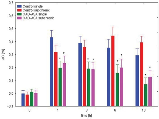 Comparison of anti-inflammatory activity of OAO-ASA (8) after single and subchronic administration in rats. OAO-ASA (8) treatment with a dose of 30 mg/kg, p.o. Number of rats = 10 in each group, data are mean ± SEM, control = rats treated with 5% Tween 80, ∗ = vs. proper Control, p < 0.05.