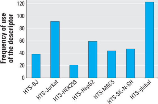 Seven HTS descriptors with their frequency of use in the 198 kNN QSAR model.