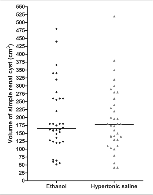 Scatter dot plot with median line graphics of the volume of the simple renal cysts in the ethanol and hypertonic saline groups. There was no significant difference of the cyst volume between the study groups (p = 0.995).