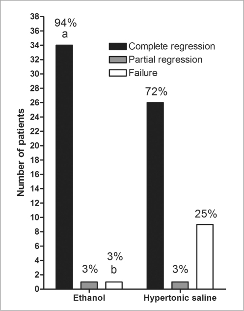 The number of patients, with complete and partial regression and failure at six months follow-up after sclerotherapy, in the ethanol and hypertonic saline groups. Their percentages are also presented.aP = 0.024 vs. the complete regression ratio of the hypertonic saline group with using Fisher's exact test.bP = 0.014 vs. the failure ratio of the hypertonic saline group with using Fisher's exact test.