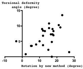 Relation between spinal anterior component rotation and torsional deformity. Spinal rotation measured by the new method, which is supposed to express the anterior component rotation, seemed to correlate with the spinal torsional deformity angle (r = 0.38, p = 0.060).