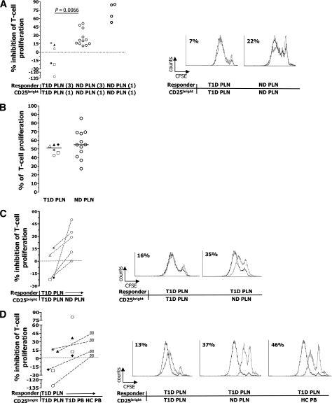 Suppression of polyclonally activated PLN T cells by CD25bright T cells. A: The inhibition of proliferation of PLN responder T cells by autologous CD25bright–sorted T cells at the indicated ratios (3:1 and 1:1) was tested. A negative percentage of inhibition of T-cell proliferation indicates that the presence of Tregs in the culture led to improved proliferation. The Mann-Whitney U test was used for group comparison, and P ≤ 0.05 was considered significant. B: T-cell proliferation after 6 days of culture. C: The inhibition of proliferation of responder PLN T cells of diabetic (T1D) patients by CD25bright T cells sorted from autologous PLNs or allogeneic PLNs of nondiabetic donors (ND) was tested. The dotted lines link experiments in which the same responder T cells were used. D: The inhibition of proliferation of responder PLN T cells of diabetic patients by CD25bright T cells sorted from autologous PLN, autologous PB, or allogeneic PB of healthy control subjects (HC) was tested. The same symbol corresponds to the same diabetic patient. The Wilcoxon test was used for comparison of data shown in C and D, and P ≤ 0.05 was considered significant. Each dot represents one donor, and lines indicate median values. In A, C, and D, one representative histogram for each responder/CD25bright T-cell pairs with relative percentage of suppression is shown on the right. Dotted black lines represent responder PLN cells activated in the absence of CD25bright T cells, and solid gray lines represent responder PLN cells activated in the presence of sorted CD25bright T cells.