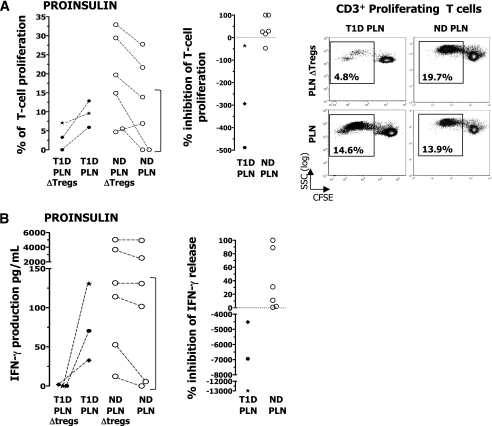 "Suppression of proinsulin-activated PLN T cells by CD25bright T cells. CD14+ cells isolated from the spleen of nondiabetic donors (ND) or PB of diabetic (T1D) patients were cultured for 7 days with 10 ng/mL IL-4 (R&D Systems, Minneapolis, MN) and 50 ng/mL granulocyte microphage colony-stimulating factor (R&D Systems) to generate DCs. On day 6, DCs were incubated for 6 h with 10 μg of rhu-proinsulin or rhu-GAD65 or left unpulsed and then activated with 100 units/mL of IFN-γ and 10 ng/mL of lipopolysaccharide overnight. On day 7, PLNs depleted of CD25bright T cells were stained with CFSE and cultured with autologous DC unloaded or loaded with antigen at a ratio of 1:40 (DC/PLN). PLN ΔTregs, lymph-node cells depleted of CD25bright T cells by flow cytometry–based sorting. A: The percentages of CD3+ T-cell proliferation in response to proinsulin upon culture of CD25bright T-cell–depleted PLN and total PLN are shown (left). The same data are presented to illustrate inhibition of T-cell proliferation in response to proinsulin by CD25bright T cells (middle). Representative dot plots of CD25bright T-cell–depleted PLN and total PLN proliferating in response to proinsulin are shown (right). In the dot plots, proliferating T cells are gated on CD3+ T cells and percentages of proinsulin-specific T cells are indicated without background subtraction. SSC, side scatter. B: The IFN-γ produced by CD25bright T-cell–depleted PLN and that produced by total PLN in response to proinsulin was tested (left). The same data are presented to show inhibition of IFN-γ-production in response to proinsulin by CD25bright T cells (right). The bracket highlights the ""low-responder"" nondiabetic donors. PLN cell proliferation observed in the presence of proinsulin-loaded DC was measured upon subtraction of PLN cell proliferation observed in the presence of unloaded control DC."