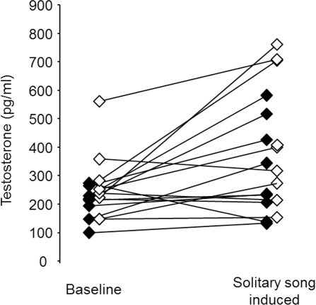 Testosterone was higher in the solitary-song-induced condition compared to the baseline condition.Testosterone concentration (pg/ml) in the blood plasma collected after one hour of baseline treatment (i.e. being transferred into another sound-isolation chamber together with the mate) and one hour of solitary-song-induced treatment (i.e. being transferred into another sound-isolation chamber without the mate). Filled symbols represent females, open symbols represent males.