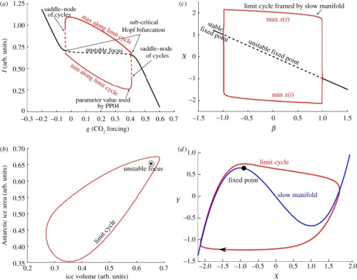 Bifurcation diagrams and phase space trajectories of th open i bifurcation diagrams and phase space trajectories of the free paillardparrenin model a sciox Choice Image