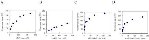 The equilibrium responses are plotted as a function of the aptamer concentration. VEGF165 was immobilized on a sensor chip and aptamers were injected for the SPR measurement. (A) VEa5, (B) del5-1, (C) VEa5-VEa5, (D) del5-1-del5-1 were assayed.
