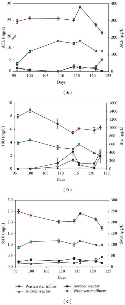 Variation in targeted PPCPs in the MFC A/O system during Phase II: (a) ACE; (b) IBU; (c) SMX. The concentrations in the sewage influent (◆) and in the anoxic reactor (■) are presented on the left-Y axial (mg/L). The concentrations in the aerobic reactor (▼) and in the sewage effluent (●) are presented on the right-Y axial (μg/L).