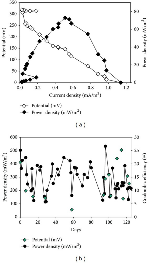 Electrical generation by the A/O reactor coupled with the novel MFC system: (a) polarization curve; (b) power density and coulombic efficiency.