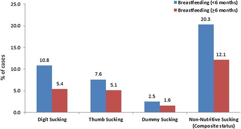 The distribution of non-nutritive sucking habits according to the duration of breastfeeding.