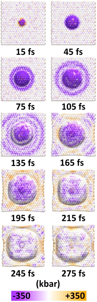Time series of wave propagation through a monolayer of graphene after the impact of a hypervelocity fullerene.The passage of time is measured relative to the point of impact. After the initial collision, longitudinal stress waves (purple tensile band) propagate radially outward at a greater velocity than the transverse deformation wave. Within 165 fs since the moment of impact, regions of the longitudinal wavefront reflected (orange compressive regions) at the boundaries and headed towards the wavefront of the transverse deformation wave. Nonuniform interaction between the two waves has distorted the spherical transverse deformation wave.