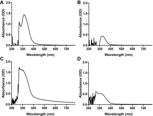 UV–vis spectra for the reaction mixture containing of nanoparticles (NPs) synthesized from C. procera leaves (L) and fruits (F). Shown are the UV–vis absorption spectra from 220 to 800 nm of ZnO-NPs-L(A), ZnO-NPs-F (B), Ag-NPs-L (C) and Ag-NPs-F (D).