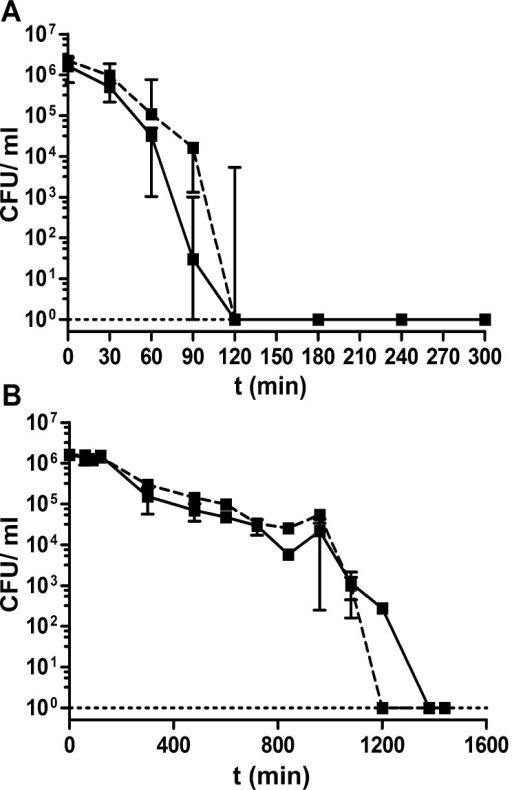 Survival curve of V. cholerae and ETEC in presence of Ag-NPs-L. Shown are the median CFU of V. cholerae (A) and ETEC (B) in LB broth supplemented with 2.4 × 107 Ag-NPs-L/ml (solid line) or 1.2 × 107 Ag-NPs-L/ml (dashed line) over time. Shown are the medians from at least three independent measurements. The error bars indicate the interquartile range of each data set for each time point. The limit of detection for this assay was 10 CFU.