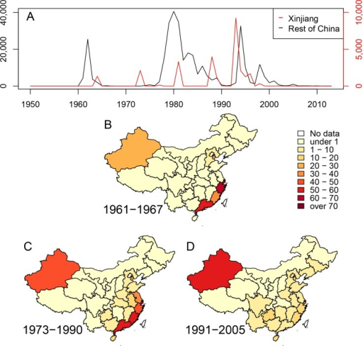 Cholera in China since 1950.(A) Numbers of cases of cholera per year in the Xinjiang region (red, scale at right) and the rest of China (black, scale at left). (B-D) Density of cases of cholera in China during three epidemiological waves of disease: 1961–1967, 1973–1990 and 1991–2005. Each province is colored by numbers of cases per million inhabitants per year.