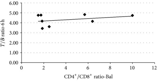 Correlation between lung uptake of 99mTc-infliximab at 6 h (T/B ratio) and CD4+/CD8+ ratio in lymphocytes from BAL. Correlation coefficient is r = 0.6487 and P = n.s.