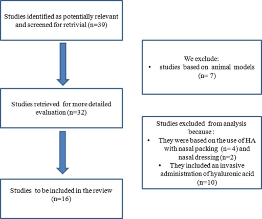 Flow chart of articles research for systematic review.