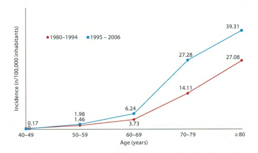 The variation of AD incidence in age groups during two periods of time [28].