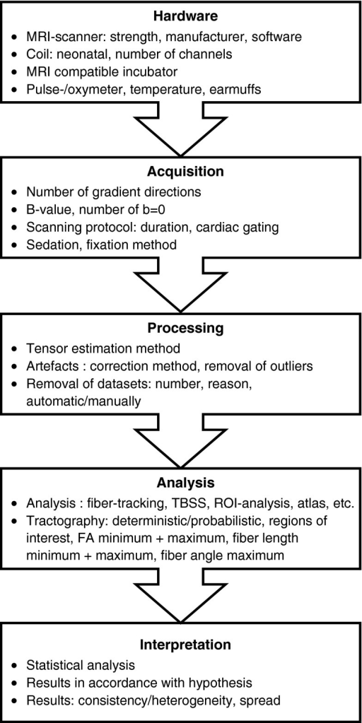Overview of the processing pipeline for diffusion tensor imaging acquisition and analysis. Because all these steps determine data quality and analysis, reporting of these settings is valuable. Note: Outliers indicate motion-corrupted slices. FA fractional anisotropy, ROI regions of interest, TBSS tracts-based spatial statistics