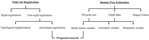Related work in terms of point set registration and human pose estimation.