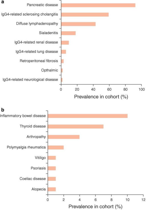 Multi-system manifestations associated with IgG4-related disease. Prevalence of other organ involvement in IgG4-related disease (a) and associated autoimmune conditions (b).