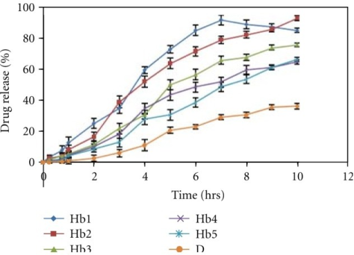 In vitro release profile of different formulations of HPMC K100 M CR containing Hpβ-CD-darifenacin complex. Hb1–Hb5 formulations of HPMC K100 M CR containaing 1%–5% of the polymer, D-formulation containing pure drug.