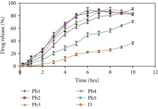 In vitro release profile of different formulations of HPMC K15 containing Hpβ-CD-darifenacin complex. Pa1–Pa5 formulations of HPMC K15 containaing 1%–5% of the polymer, D-formulation containing pure drug.