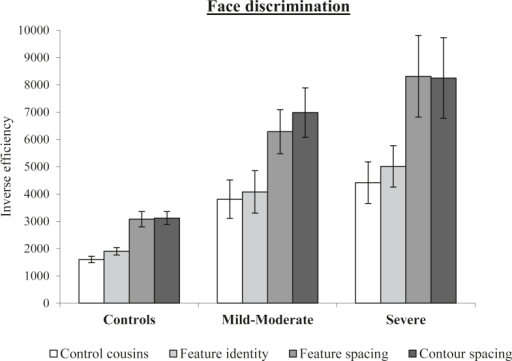 Performance for conditions of the face discrimination task for the patient subgroups split by severity (slope of the length effect in RT) and controls. Error bars represent standard error.