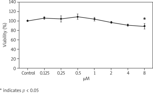 Effects of gemcitabine treatment on HeLa cell viability measured by MTT assay. The results are expressed as a percentage of control. Data shown are the means of five independent experiments
