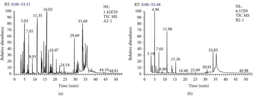 GC-MS chromatography analysis of Nigella sativa oil extracted by (a) 474 supercritical fluid and (b) cold press.