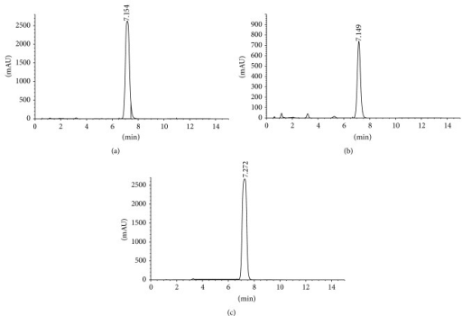 Thymoquinone concentration of Nigella sativa oil as determined by HPLC: (a) 490 supercritical fluid extraction, (b) cold press extraction, and (c) thymoquinone standard.