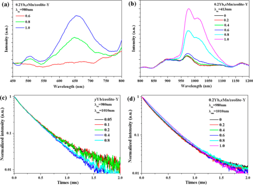 (a) UC luminescence of 0.2Yb, xMn/zeolite-Y (x = 0.6, 0.8, 1.0) under excitation of 980 nm laser diode; (b) near infrared luminescence of Yb3+ in 0.2Yb, xMn/zeolite-Y (x = 0.2, 0.4, 0.6, 0.8, 1.0) samples under excitation of 413 nm xenon light; decay curves of Yb3+ emission in (c) yYb/ zeolite-Y (y = 0.05, 0.1, 0.2, 0.4, 0.8) samples and (d) 0.2Yb, xMn/ zeolite-Y (x = 0, 0.2, 0.4, 0.6, 0.8, 1.0) samples upon excitation of 980 nm laser diode.