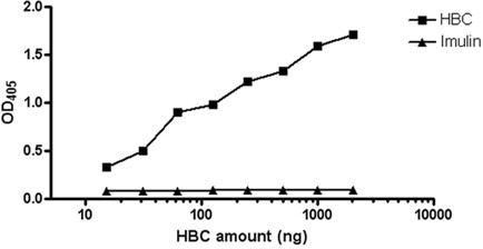 Reactivity of Hyperimmune bovine colostrums (HBC) against RRV. HBC preparation is highly reactive against RRV as assessed by ELISA. ELISA plates were coated with RRV and HBC was added in different dilutions. The reaction was developed using anti-bovine AP conjugated secondary antibody. Control colostrums preparation (Imulin®) does not show any cross-reactivity with RRV even at high concentrations.