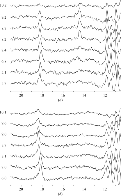 1H NMR spectra of wild-type RGAE (a) and RGAE D192N (b) at various pH values.