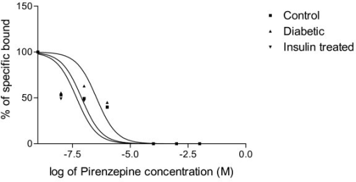 Representative graph showing displacement analysis of [3H]QNB binding against pirenzepine in the corpus striatum of Control, Diabetic and Diabetic+Insulin treated group rats. Control (black circle), Diabetic (upward pointing black triangle), Insulin treated diabetic rats (downward pointing black triangle). Competition studies were carried out with 1 nM [3H]QNB in each tube with pirenzepine concentrations varying from 10-9 to 10-4 M. Data were fitted with iterative nonlinear regression software (Prism, GraphPad, San Diego, CA). Ki – The affinity of the receptor for the competing drug. EC50 is the concentration of the competitor that competes for half the specific binding.