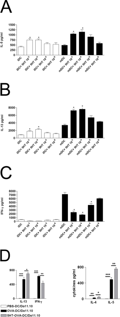 5-HT modulates T-cell priming capacity of human monocyte-derived DCs.Immature DCs were left untreated or stimulated with 5-HT, or were induced to undergo maturation with LPS in the absence or the presence of indicated concentration of 5-HT for 24 h. DCs were then used to prime purified allogeneic CD4+CD45RA+ naive T cells. After 5 days, supernatants from T cells were evaluated for the secretion of IL-5 (A), IL-13 (B) and IFN-γ (C). Results are expressed as mean pg/ml±SD (n = 3). *p<0.05 between cytokines secreted by T cells stimulated with DC treated or not with 5-HT. (D) Naive mice received 10×106 DO11.10 CD4+ T-cells intravenously on day-2. On day 0 mice were instilled intratracheally with 106 OVA-pulsed, OVA-pulsed 5-HT treated DCs, or unpulsed DCs. On day4 mediastinal lymph node cells were collected and cultured for 4 days. Four days later, supernatants were harvested and analyzed for the presence of IL-4, IL-5, IL-13, and IFN-γ using commercially available ELISAs .