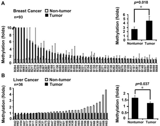 Differential methylation of Trip10 in breast and liver cancers. Representative DNA methylation of (A) breast cancer tissue and (B) liver cancer compared with adjacent non-tumor tissues. Results are expressed as mean and standard deviation. Breast cancer, n = 93 pairs; liver cancer, n = 36 pairs. *Analyzed by paired Student t-test.