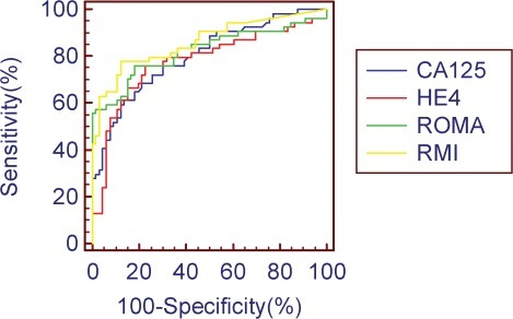 The Receiver Operating Characteristic (ROC) curves for CA125, HE4, ROMA, and RMI in this patient cohort.