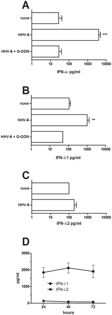 HHV-6B induces the production of IFN-alpha, IFN-lambda1 but not IFN-lambda2 in pDC in a TLR9-dependent fashion.Purified cord pDC were exposed to inactivated HHV-6B in the presence or absence of G-ODN, a TLR9-specific inhibitor. The levels of IFN-alpha (A; n = 20), IFN-lambda1 (B; n = 15) and IFN-lambda2 (C; n = 5) were analyzed in 24h culture supernatants. Data are expressed as mean + SEM. **  =  p<0.01, ***  =  p<0.001 using ANOVA with Bonferroni's multiple comparison test. The levels of IFN-lambda1 and IFN-lambda2 were also assessed over a 72 h time-period (D; n = 3).