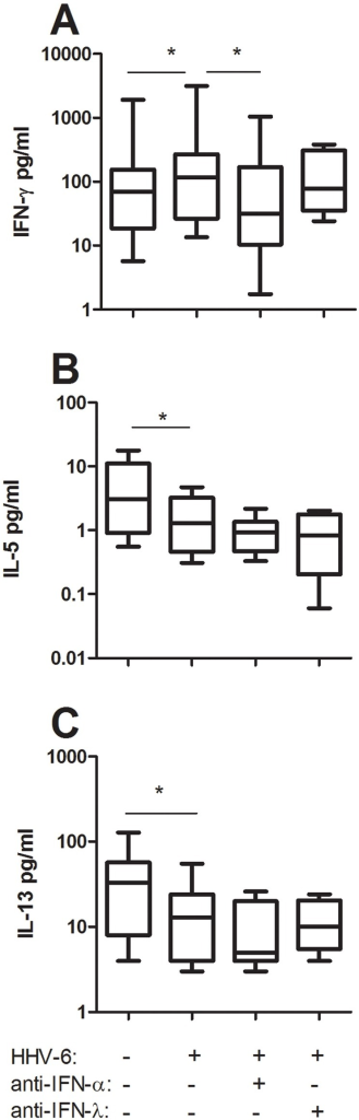 Neutralization of IFN-alpha but not IFN-lambda1 blocks the HHV-6B-induced promotion of IFN-gamma responses in cord mixed lymphocyte reactions.Cord blood pDC were incubated with allogeneic cord-blood CD4+ T-cells in the presence or absence of inactivated HHV-6B and neutralizing antibodies to IFN-alpha or IFN-lambda1. Supernatants were collected after 48 h and analyzed for IFN-gamma (A), IL-5 (B) and IL-13 (C) content. Data are expressed as medians and the 25% and 75% percentile (the boxes) with the minimum and maximum responses for n = 9. *  =  p<0.05 using ANOVA with Bonferronís multiple comparison test.