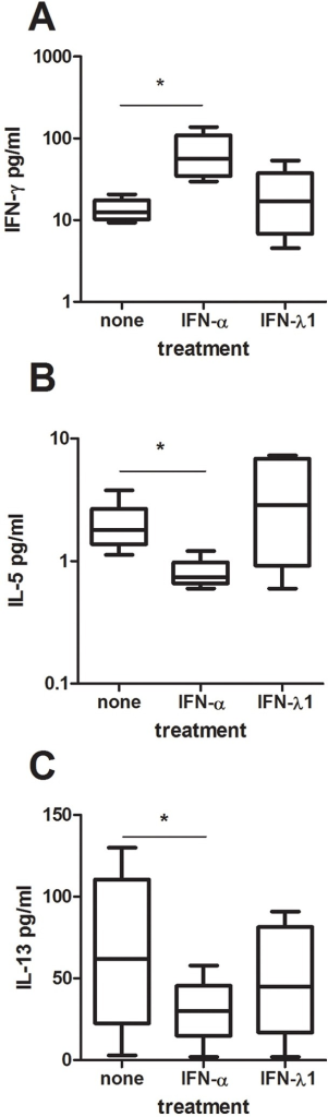IFN-alpha but not IFN-lambda1 promote Th1 responses and block Th2 responses in activated cord CD4+ T-cells.Cord blood CD4+ T-cells were activated with anti-CD3 (A–B) or anti-CD3 and anti-CD28 (C) in the presence or absence of recombinant human IFN-alpha or IFN-lambda1. Supernatants were collected after 48 h and analyzed for IFN-gamma (A), IL-5 (B) and IL-13 (C) content. Data are expressed as medians and the 25% and 75% percentile (the boxes) with the minimum and maximum responses for n = 5. *  =  p<0.05 using ANOVA with Bonferroni's multiple comparison test.