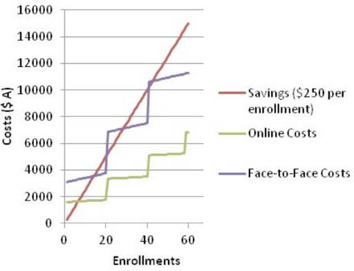 Savings versus costs for enrollment, with savings set at AUD $250 per participant and maximum class size of 20 participants.
