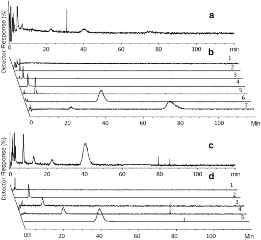 Chromatograms of fragments of mixture 4. (a) TIC of SIM-positive mode, (c) TIC of SIM-negative mode, (b) EICs of individual analytes in SIM-positive mode (1, ST025584; 2, ST055793; 3, ST090280; 4, ST079160; and 5, adenosine (reference); 6, ST059588; and 8, ST082975), and (d) EICs on individual analytes in SIM negative mode (1, ST056929; 2, ST066868; 3, ST069077; 4, ST059588; and 5, ST066881). Spikes are artifacts of the MS detector. Some fragments were detectable both in SIM-positive and SIM-negative mode