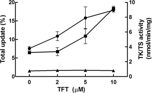 The effect of trifluorothymidine (TFT) on the uptake of [3 H]-dT (●), TK (■) and TS (▲) activity. Mpn wild type cells were cultured in the presence of [3H]-dT and different concentrations of TFT. The cells were incubated at 37°C for 70 hours and harvested. The total uptake and incorporation of [3H]-dT were analysed, and TK and TS activity were determined in total protein extracts.