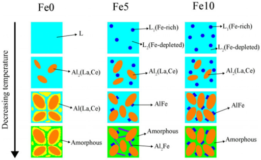Schematic illustration of the solidification process for the Al50(CoCu)5(LaCe)45−xFex(x = 0, 5, 10) alloys.