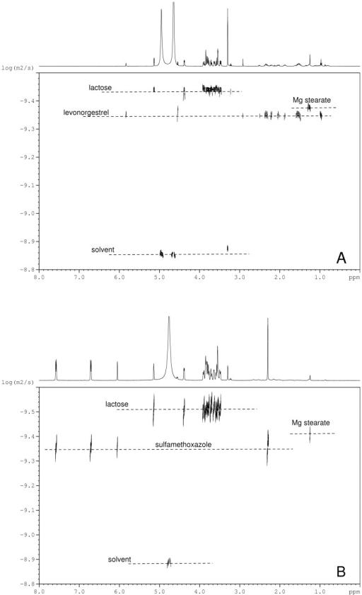 2D DOSY 1H NMR AnalysisSpectra Log D Vs Chemical Shi