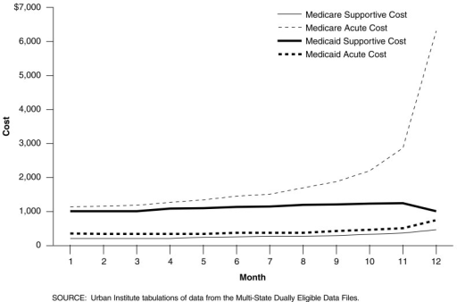 Last Year of Life Monthly Costs of Medicare and Medicaid Acute and Supportive Services for Dually Eligible Beneficiaries: 1994-1995