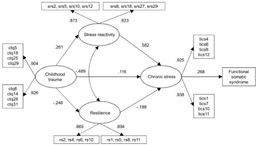 Cross-sectional path analysis model: FSS on chronic stress including standardized path coefficients.ctqx  =  Childhood Trauma Questionnaire, indicator x. srsx  =  Stress Reactivity Scale, indicator x. rsx  =  Resilience Scale, indicator x. ticsx  =  Trier Inventory for the Assessment of Chronic Stress, indicator x.